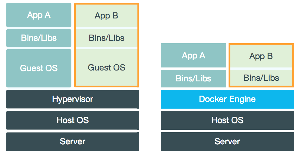 docker-containers-vs-vms
